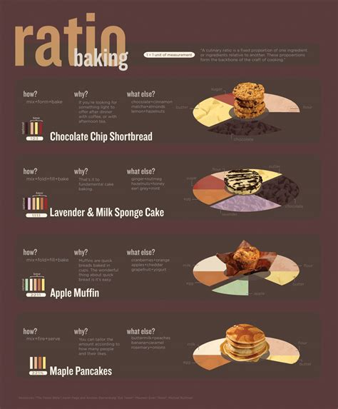 cooking infographic 8 great baking infographics sponge cake shortbread and
