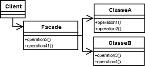 java design pattern facade design patterns du gang of four appliqus java