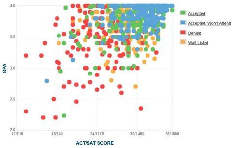 Santa Clara Mba Gpa by Of Richmond Gpa Sat And Act Admissions Data