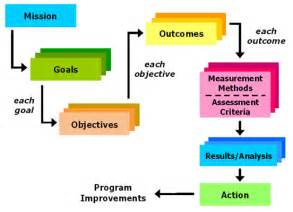 Learning And Assessment Strategy Template by Outcomes Assessment Components Assessment Primer