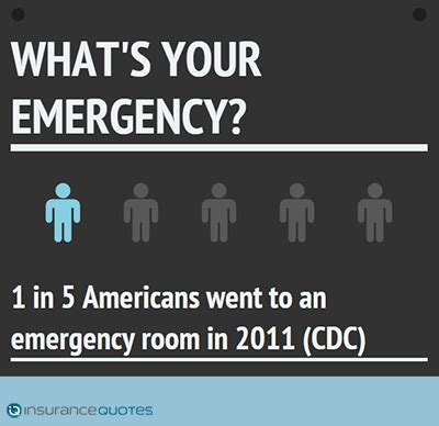 emergency room visits 3 things you need to