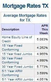 mortgage rates today bankratecom compare mortgage burnswilcox9 s blogs