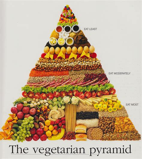 Find Information On For Free Find Information About Free Vegetable Food Pyramid From