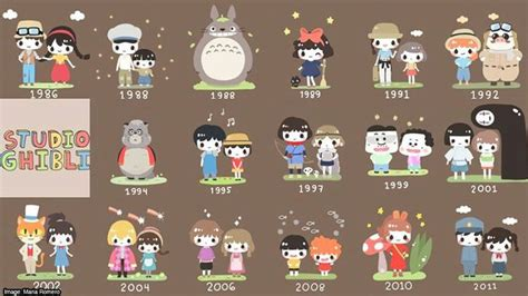 Studio Ghibli Film Timeline | 17 best images about studio ghibli on pinterest paper