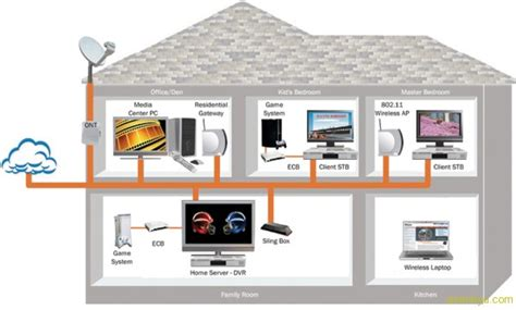 unifi home networking setup for 3 storey house