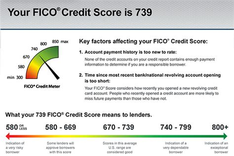 Mat Bulletin To Interpret Your Score by What Is A Credit Score 2017 Range Chart Pdf