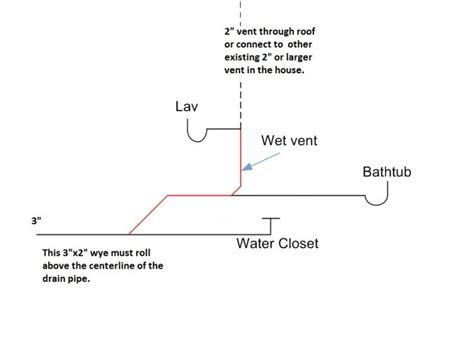 Plumbing Vent Design by Pin Dwv Diagrams On