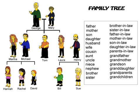 Esl Family Tree Template by Exercises Family Tree
