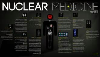 Nuclear Medicine In by Nuclear Medicine Market An Emerging Worldwide Industry Mecsnm