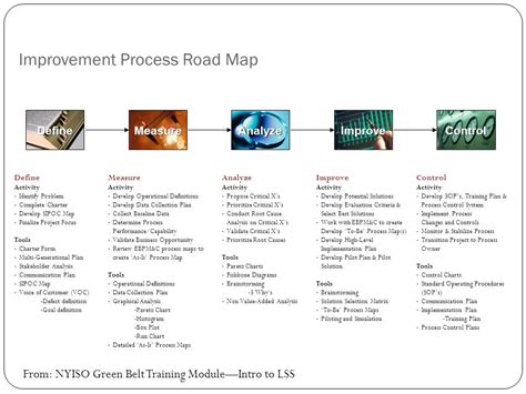 road map process process road map 28 images roadmap process software