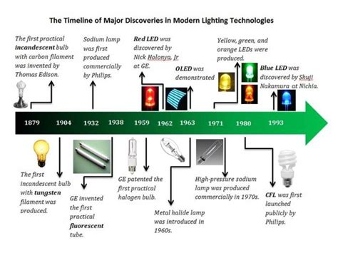 history of lights history of the light bulb couples with