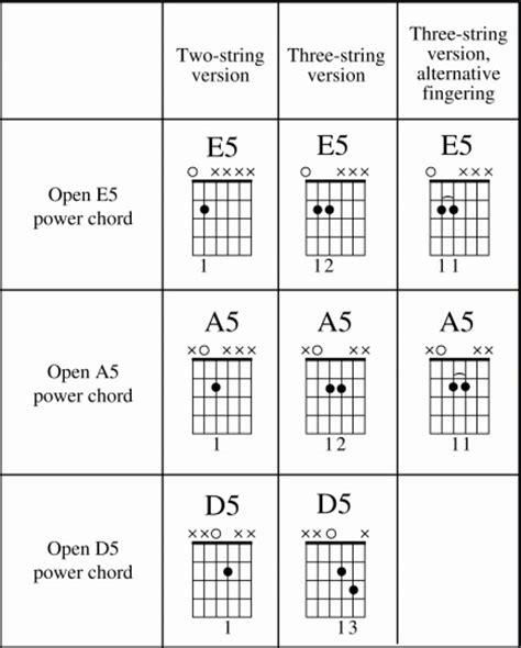 Fine E5 Power Chord Guitar Photo Beginner Guitar Piano Chords