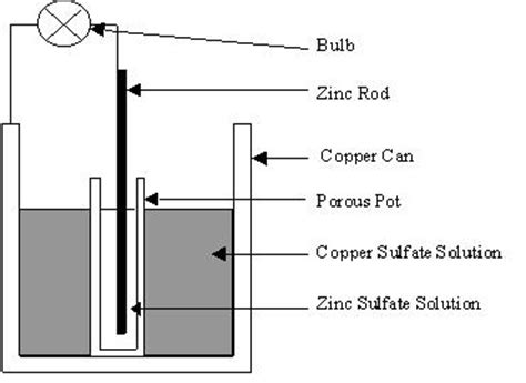 diagram of daniell cell how can i make an electrical battery at home