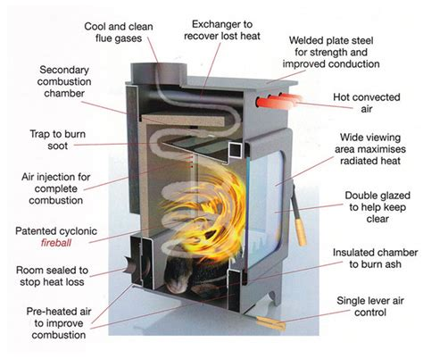 Efficient Wood Burning Stove World S Most Efficient Wood Burning Stove By Burley At