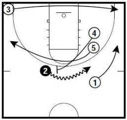 coaching broadway basketball an operating manual for new and interested basketball coaches books plays diagrams free engine image for user