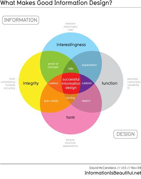 ui pattern data visualization what makes good data visualization storytelling with data