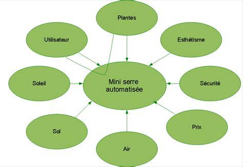 comment faire un bon diagramme pieuvre mini serre automatis 233 e 187 non class 233