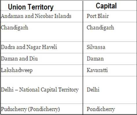 List of states and capitals of India & union territories