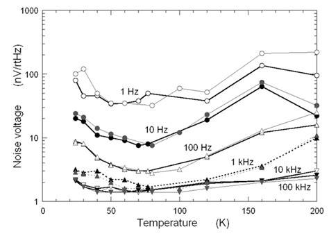 germanium transistor noise germanium transistor noise 28 images low noise cryogenic germanium junction field effect