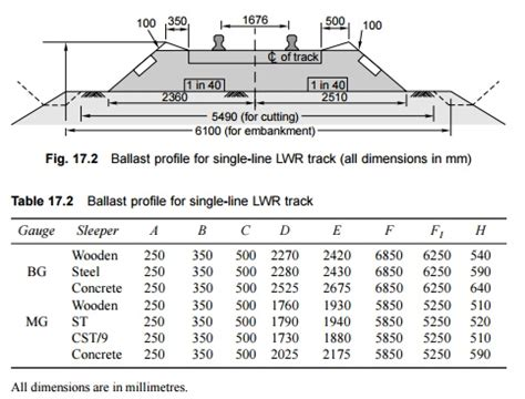 Rail Sleeper Dimensions by Track Structure For Lwr Welded Rails Study