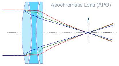apochromatic (apo) lenses in binoculars | best binocular
