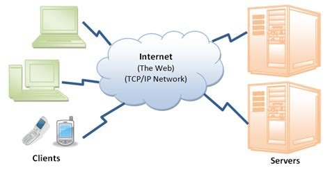 secure hyper text transfer protocol vikram singh