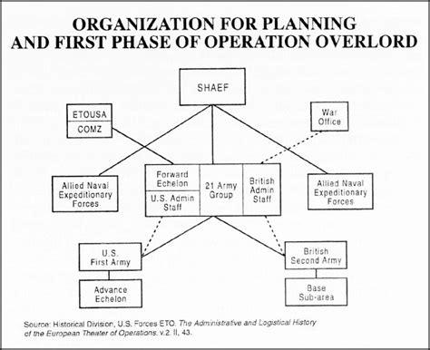 operation organization hyperwar the big l american logistics in world war ii