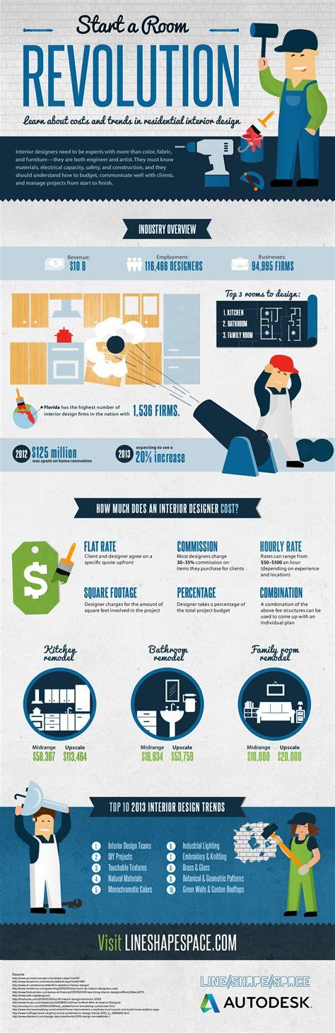 home decor infographic interior design trends start a room revolution infographic idolza