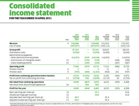 consolidated income statement template appendix f specimen financial statements zetar plc