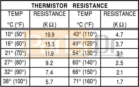 thermistor and resistance experiment how to test whirlpool thermistor part wp8577274