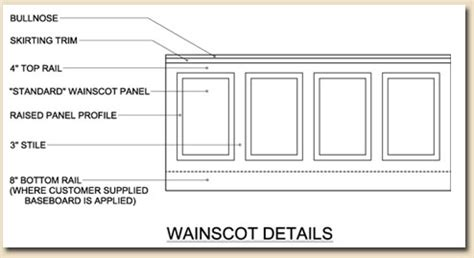 Wainscoting Proportions by Board And Batten Panel Inspirations And Tutorials