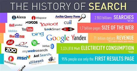 The History Of Search Engines The History Of Search And Search Engines 1990 2014 Infographic
