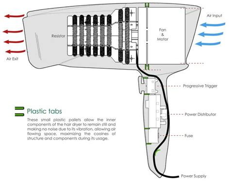 Diagram Kelistrikan Hair Dryer pin by tatiana colobon on hair dryer project