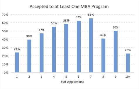 Mba Course Eligibility by Optimal Mba Application Number Mba Data Guru