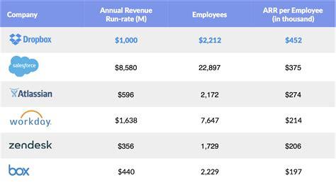 dropbox revenue a2apple