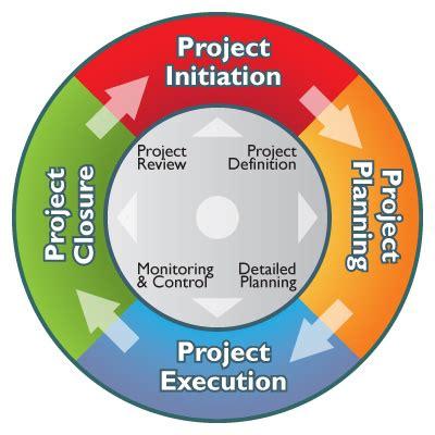 project management diagram jaideep katkar cs200w blogs