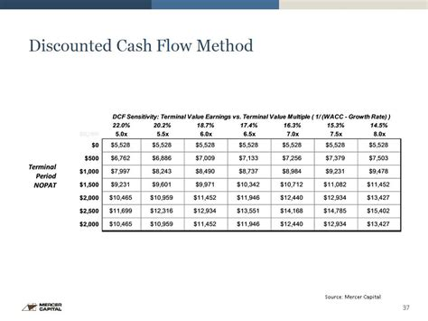 format of discounted cash flow method discounted cash flow method source mercer capital