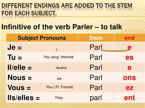 er verb pattern french french verbs in ir present tense part 2tense lesson