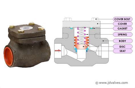 swing check type non return valve swing check valve swing check valve manufacturer swing