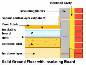 how to install rigid floor insulation on the ground floor