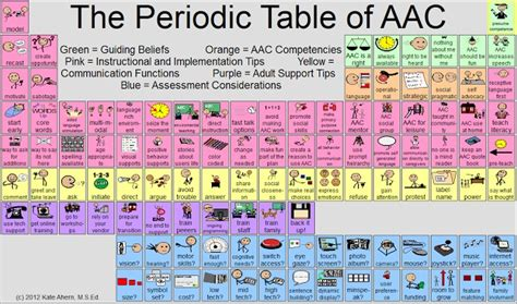 the periodic table of aac great resource for tips and
