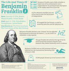 benjamin franklin biography in telugu pdf benjamin franklin felt and reading quotes on pinterest