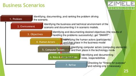 Business Scenario Template learn togaf 9 1 in 100 slides