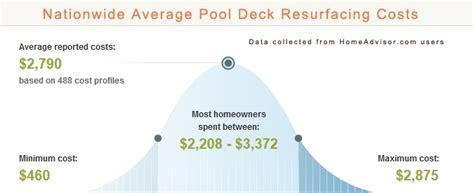 average pool deck resurface costs  pool deck