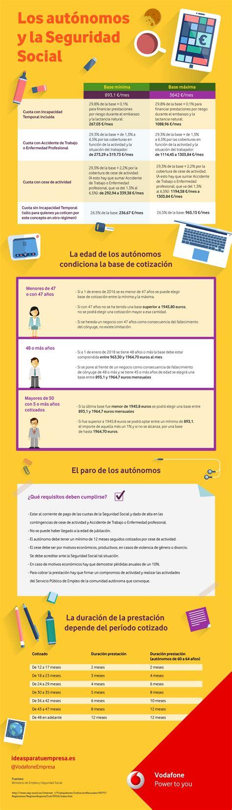 cuota seguridad social 2016 derechos y obligaciones en la cuota de aut 243 nomos acciono