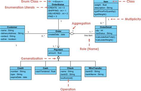 membuat class diagram dengan visual paradigm class diagram visual paradigm gallery how to guide and
