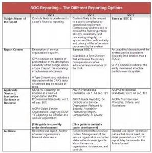 Soc 2 Report Template Soc 2 Audit Related Keywords Amp Suggestions Soc 2 Audit