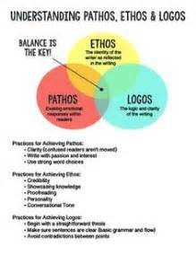 How To Use Ethos Pathos And Logos In An Essay by Frederick Douglas And The Use Of Ethos Pathos And Logos Briefs Exles And Search