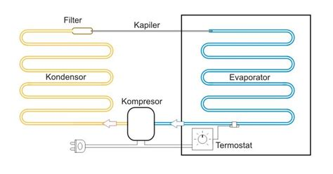 cara kerja fiforlif bengkelm nia siklus refrigerasi kulkas