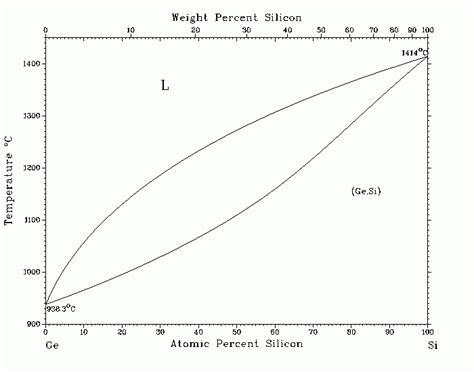 si ge phase diagram silicon diagram silicon phase diagram best free home